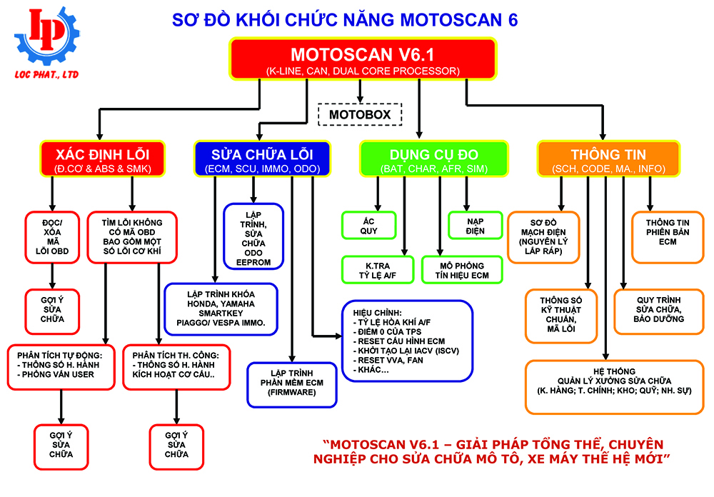 so-do-khoi-chuc-nang-may-chuan-doan-loi-xe-may-motoscan-6.1